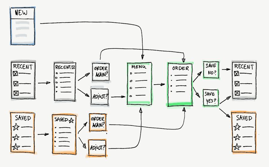Schetsmatig overzicht van de menu structuur van de App.